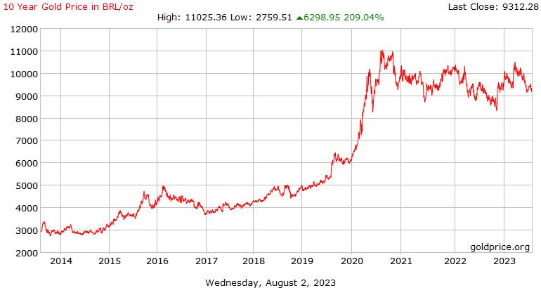 Sejarah harga emas 10 tahun di Brazil Reals seaun