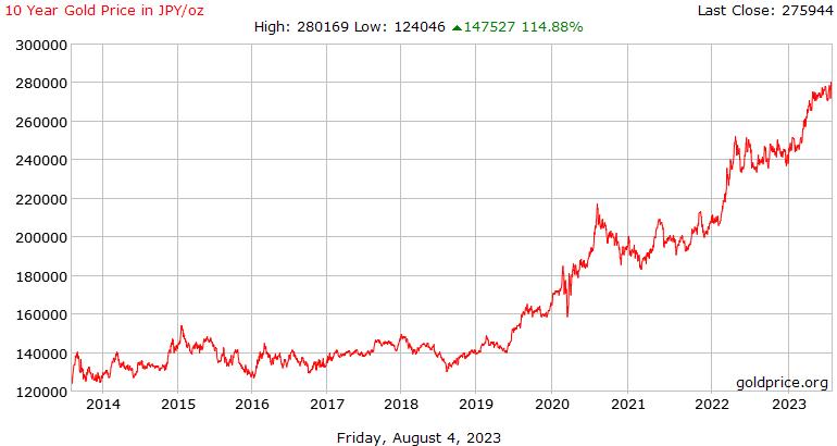 10 عاماً من تاريخ سعر الذهب بالين الياباني للأوقية