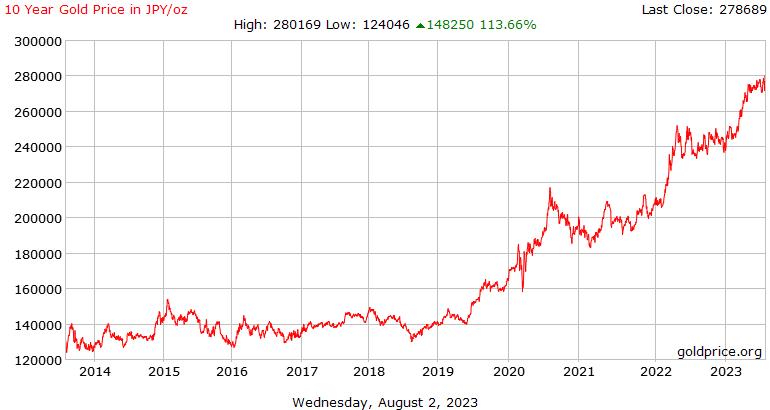 Цена на золото 10-летней истории в японских иенах за унцию