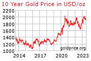 Arany árfolyam adatok, diagramok - 10 év