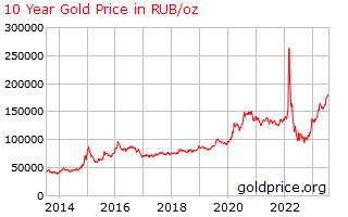 Цена золота, мнения и прогнозы     Золотодобыча - Добыча золота ... 63e70aefa4c