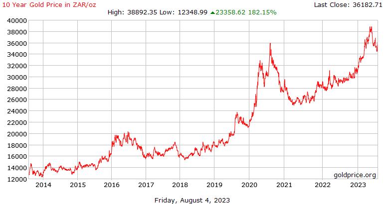 10 χρόνια της ιστορίας η τιμή του χρυσού σε Ραντ Νότιας Αφρικής ανά ουγγιά