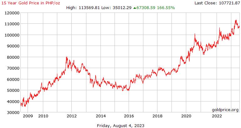 15 años de precio del Oro hoy en Filipinas Pesos por onza