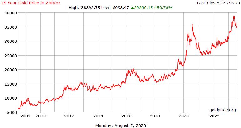 15 χρόνια της ιστορίας η τιμή του χρυσού σε Ραντ Νότιας Αφρικής ανά ουγγιά