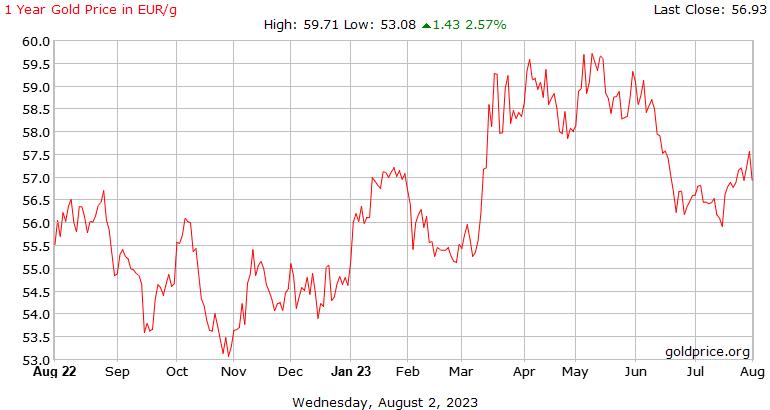 Precio gramo oro hoy España