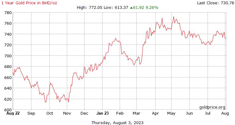 Sejarah harga emas 1 tahun di Bahrain Dinar seaun