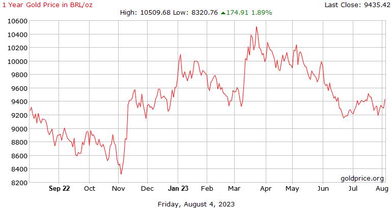Historia de precio del Oro hoy 1 año en reales brasileños por onza