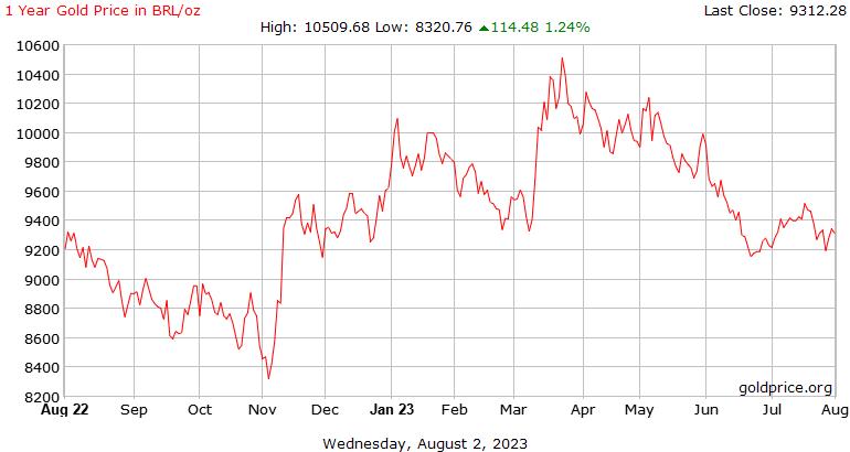 Sejarah harga emas 1 tahun di Brazil Reals seaun