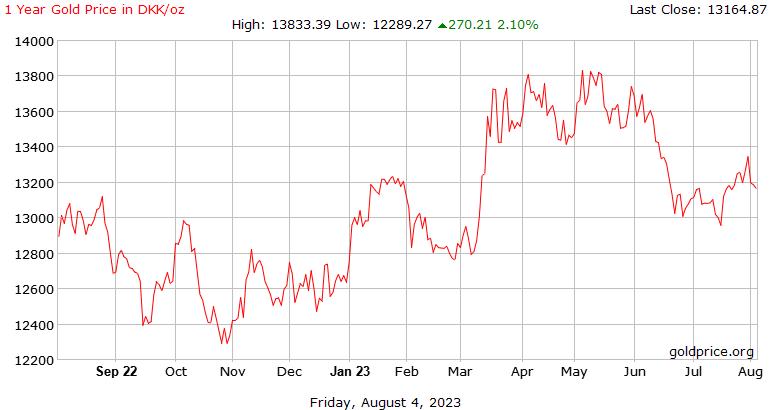 1 tahun harga emas sejarah di Denmark Krone per ons
