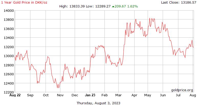 Sejarah harga emas tahun 1 Dirham Emiriah Arab Bersatu seaun