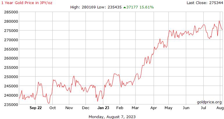 1 オンス当たり日本円で 1 年間の金価格履歴