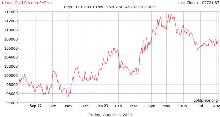 1 años de precio del Oro hoy en Filipinas Pesos por onza