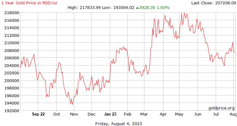 1 年黄金价格在塞尔维亚第纳尔每盎司的历史