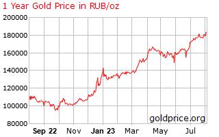 График изменения цены золота за 1 год в рублях за тройскую унцию (oz ~31.1г) bbc13e7b174
