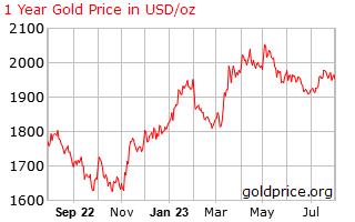 Precio Onza de Oro