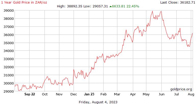 מחיר זהב 1 שנה בהיסטוריה ראנד דרום אפריקאי לאונקיה