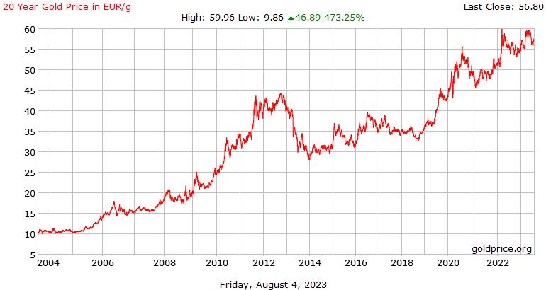 Precio histórico gramo de oro últimos 20 años en euros
