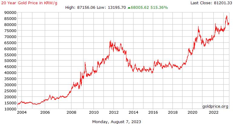 금 1g 구매에 필요한 원 숫자 20년 변화