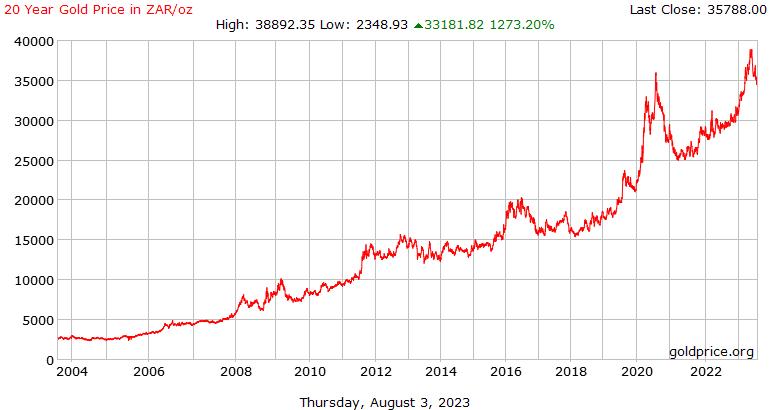 20-летней истории цена на золото в южноафриканских рандов за унцию
