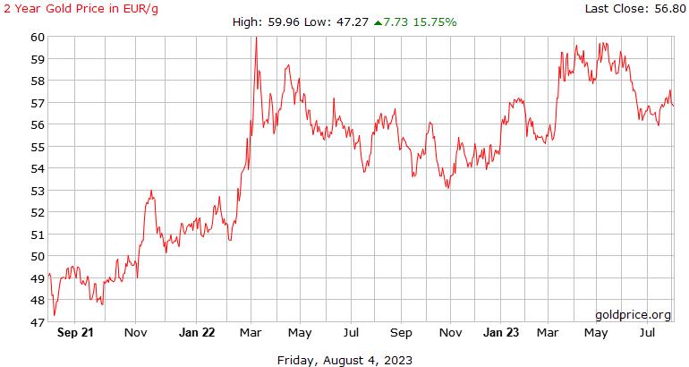 Precio histórico gramo de oro últimos 2 años en euros