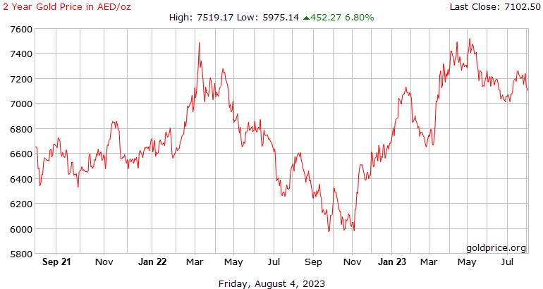 2 năm giá vàng lịch sử trong Arab Emirates Marốc mỗi Ounce
