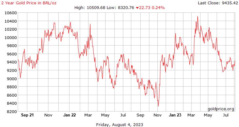 2 años de oro precio en reales brasileños por onza