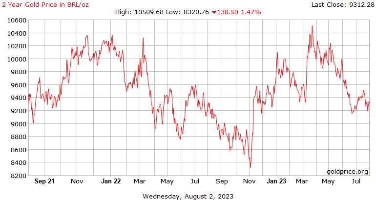 Sejarah harga emas 2 tahun di Brazil Reals seaun