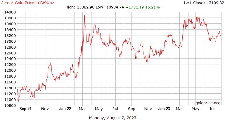 2 年黄金价格在每盎司丹麦克朗的历史