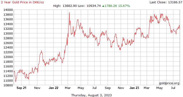 Sejarah harga emas 2 tahun dalam Dirham Emiriah Arab Bersatu seaun