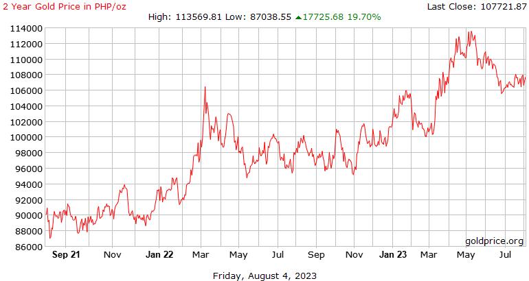 2 años de precio del Oro hoy en Filipinas Pesos por onza