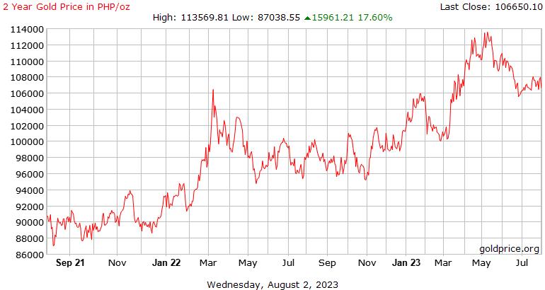 2 tahun harga emas sejarah dalam Filipina peso per ons