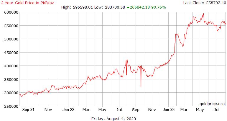 2 साल में पाकिस्तानी रुपए प्रति औंस सोने की कीमत के इतिहास