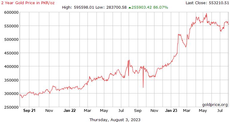 Sejarah harga emas 2 tahun di Pakistan rupee seaun
