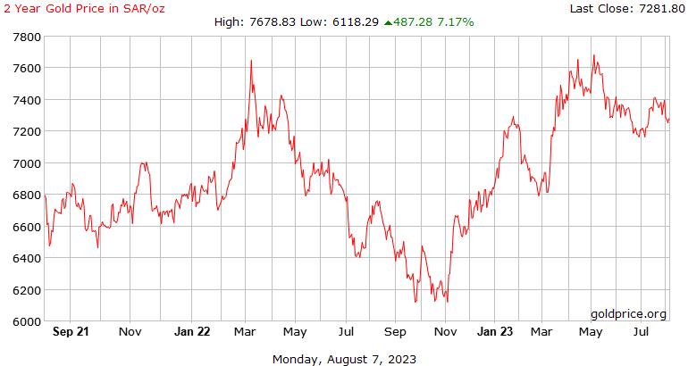 Storia di prezzo dell'oro di 2 anni in Saudi Arabian Riyal per oncia