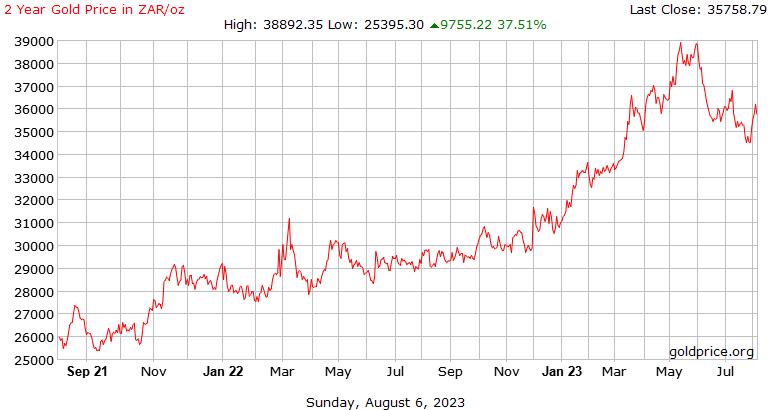 2 לשנה מחיר זהב בהיסטוריה ראנד דרום אפריקאי לאונקיה