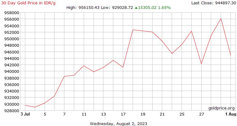 Grafik harga emas antam online dating