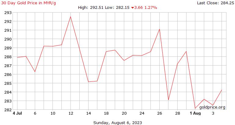 graf emas hari ini 26-6-2020