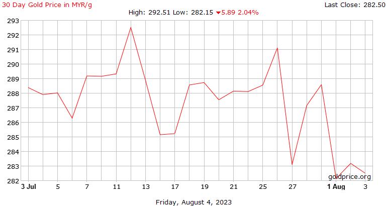 graf emas hari ini 30-8-2020