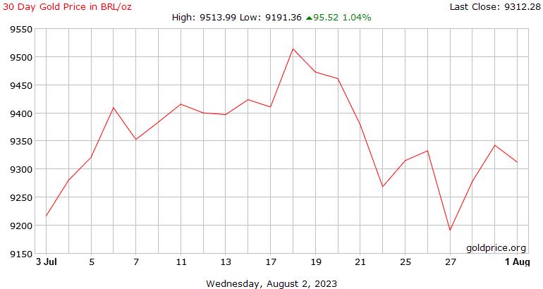 巴西雷亚尔每盎司 30 天黄金价格历史