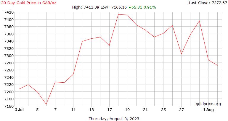 تاريخ يوم 30 سعر الذهب بالريال السعودي للأوقية
