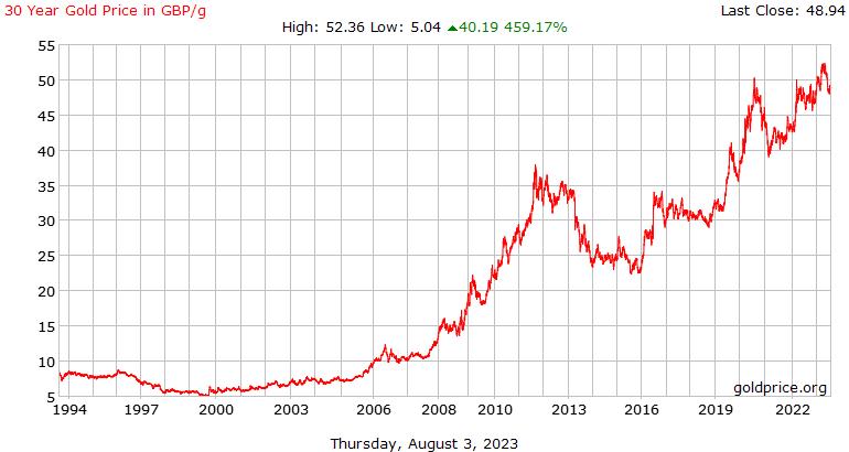 Price History In Uk Pounds Per Gram