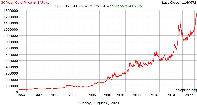 South African Rand Per Kilogram