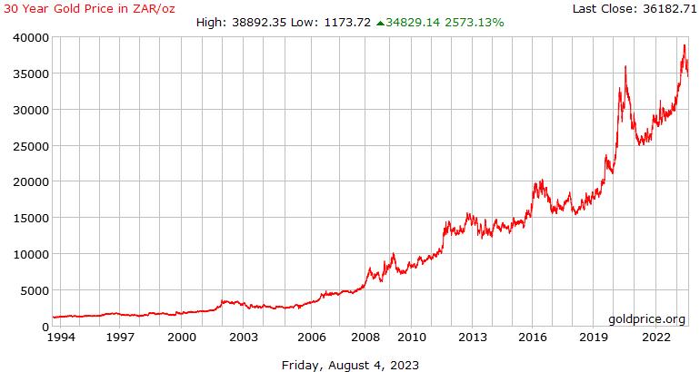 南アフリカ ・ ランド 1 オンス当たりで 30 年金価格の歴史