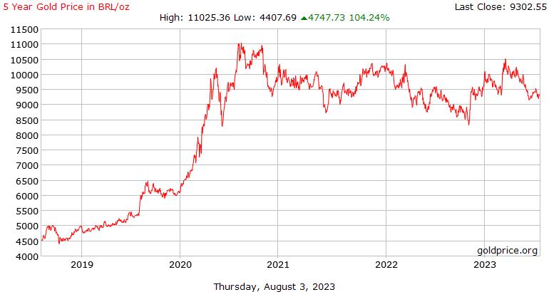 Sejarah harga emas 5 tahun di Brazil Reals seaun
