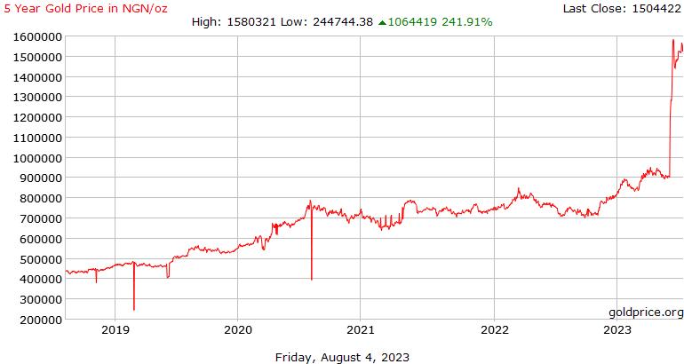 تاريخ سعر الذهب 5 سنوات في نيرة نيجيرية للأونصة