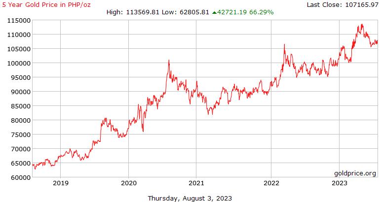 ประวัติ 5 ปีราคาทองคำฟิลิปปินส์ Pesos ต่อออนซ์