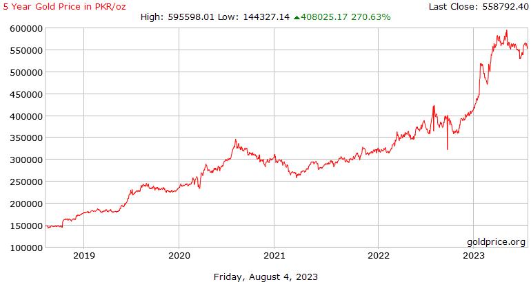 5 年黄金价格在巴基斯坦卢比每盎司的历史