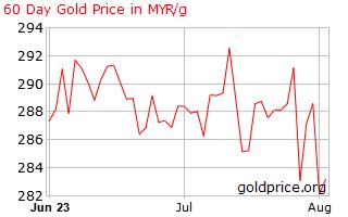 graf harga emas semasa