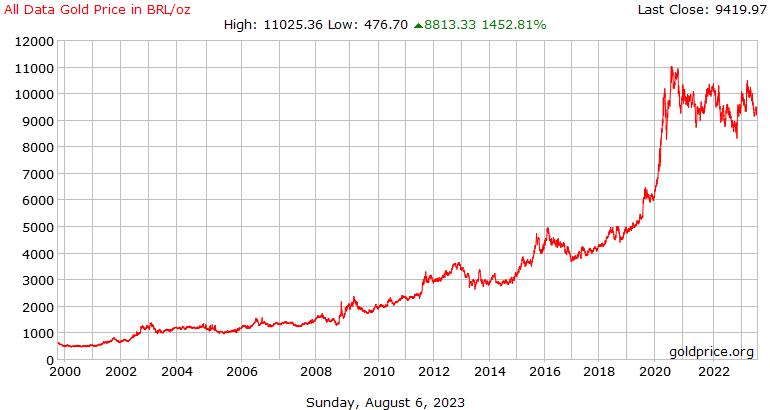 Todo el historial de datos precio oro en reales brasileños por onza