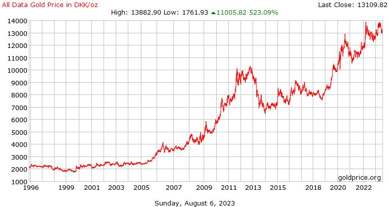 Todos los datos precio oro historia en Corona danesa por onza